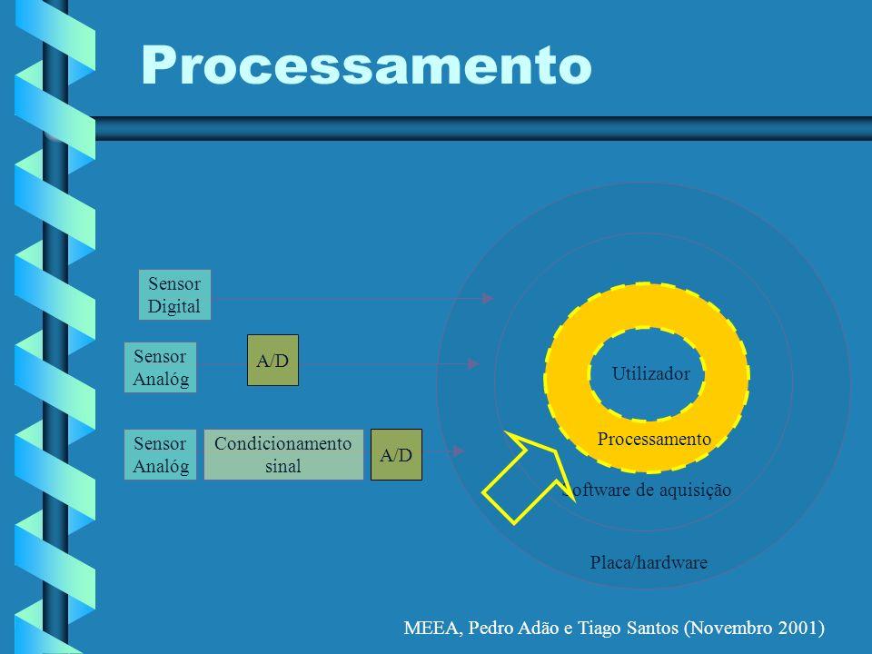 MEEA, Pedro Adão e Tiago Santos (Novembro 2001) Processamento Placa/hardware Software de aquisição Processamento Utilizador A/D Condicionamento sinal