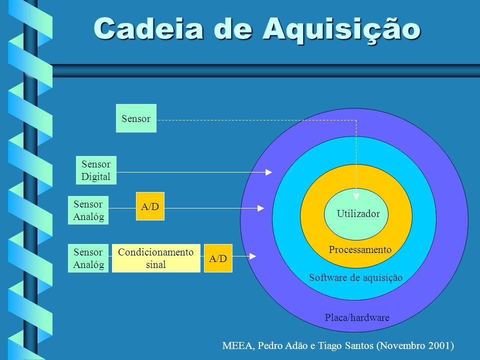 MEEA, Pedro Adão e Tiago Santos (Novembro 2001) *** 45554 Cadeia de Aquisição Placa/hardware Software de aquisição Processamento Utilizador A/D Condic