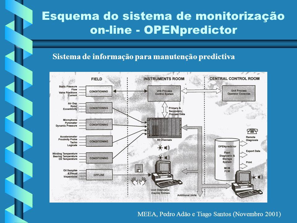 MEEA, Pedro Adão e Tiago Santos (Novembro 2001) Esquema do sistema de monitorização on-line - OPENpredictor Sistema de informação para manutenção pred