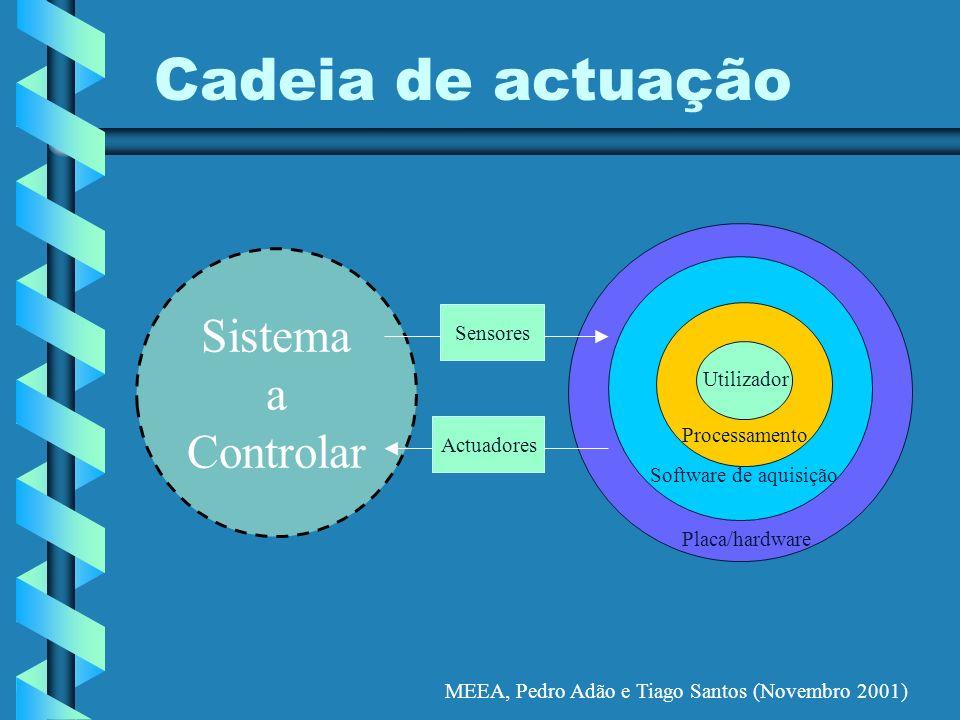MEEA, Pedro Adão e Tiago Santos (Novembro 2001) Sistema a Controlar Cadeia de actuação *** 45554 Placa/hardware Software de aquisição Processamento Ut