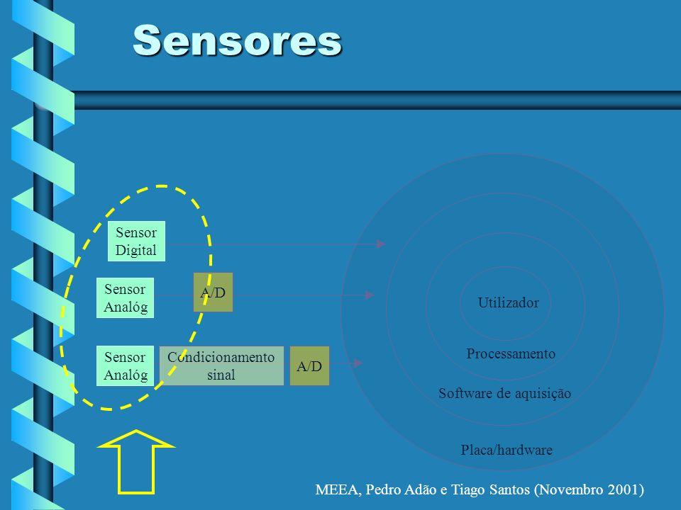 MEEA, Pedro Adão e Tiago Santos (Novembro 2001) Sensores Placa/hardware Software de aquisição Processamento Utilizador A/D Condicionamento sinal A/D S