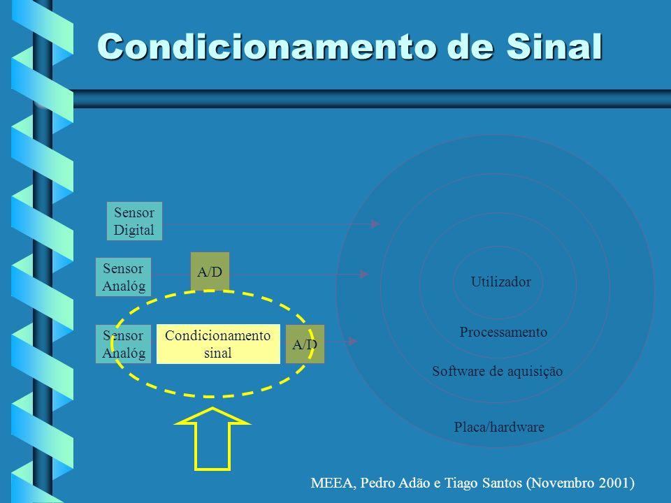 MEEA, Pedro Adão e Tiago Santos (Novembro 2001) Condicionamento de Sinal Placa/hardware Software de aquisição Processamento Utilizador A/D Condicionam