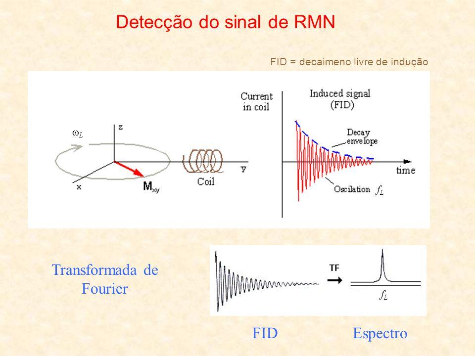 L fLfL Detecção do sinal de RMN FID = decaimeno livre de indução Transformada de Fourier FIDEspectro fLfL