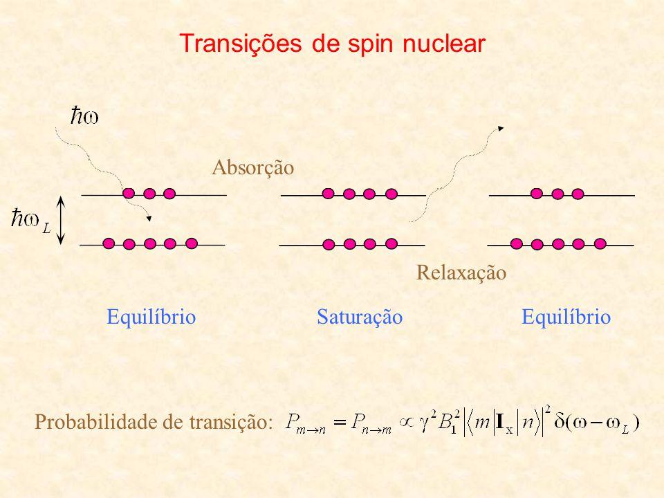 Técnica dos ecos de spin (spin-echo) Hahn (1950)
