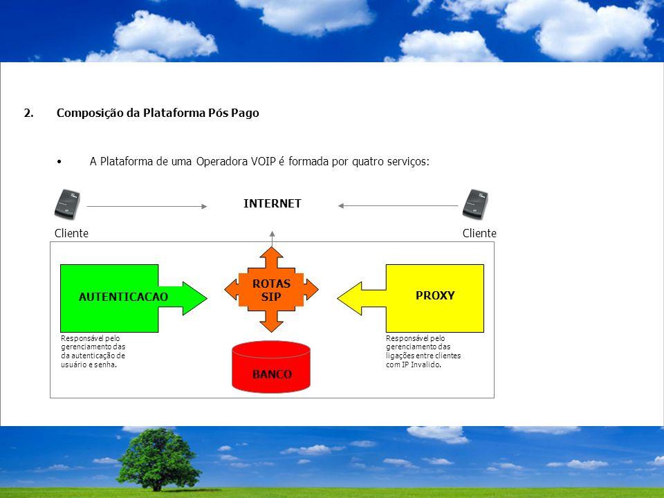 2.Composição da Plataforma Pós Pago A Plataforma de uma Operadora VOIP é formada por quatro serviços: INTERNET ROTAS SIP AUTENTICACAO PROXY BANCO Cliente Responsável pelo gerenciamento das da autenticação de usuário e senha.