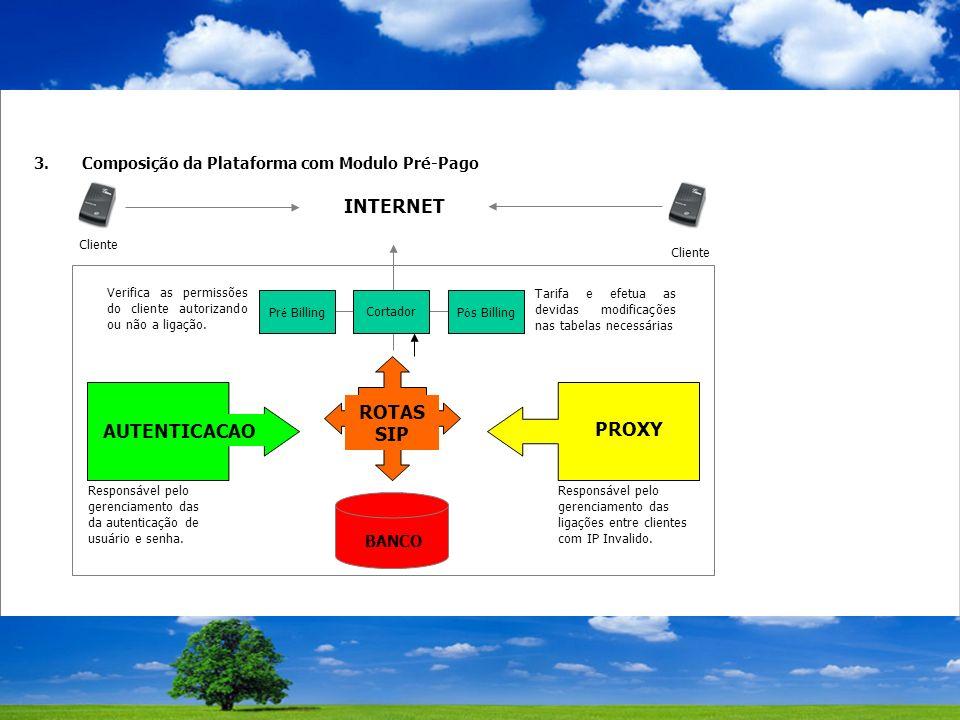 3.Composição da Plataforma com Modulo Pré-Pago Verifica as permissões do cliente autorizando ou não a ligação.