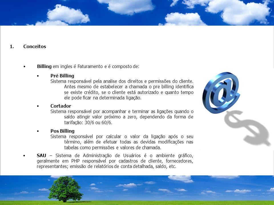 1.Conceitos Billing em ingles é Faturamento e é composto de: Pré Billing Sistema responsável pela analise dos direitos e permissões do cliente.