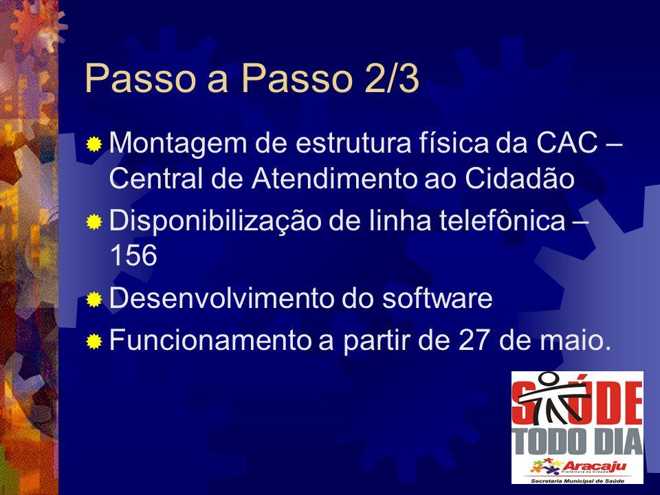 Passo a Passo 2/3 Montagem de estrutura física da CAC – Central de Atendimento ao Cidadão Disponibilização de linha telefônica – 156 Desenvolvimento do software Funcionamento a partir de 27 de maio.