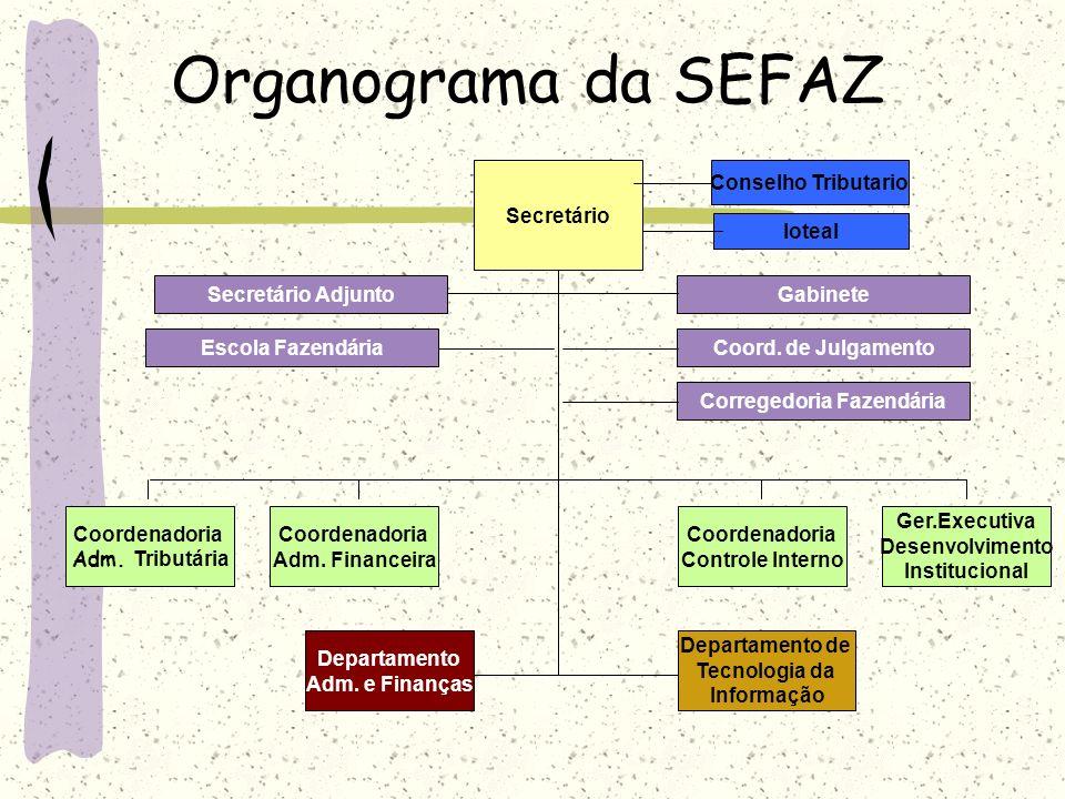Organograma da SEFAZ Ger.Executiva Desenvolvimento Institucional Coordenadoria Controle Interno Departamento Adm. e Finanças Coordenadoria Adm. Financ