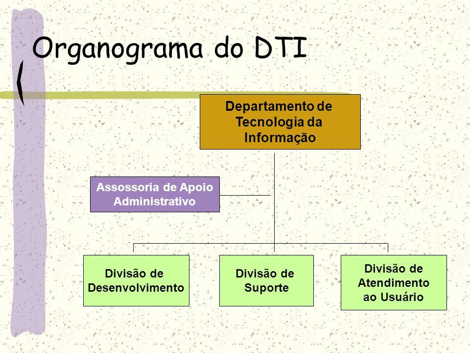 Organograma do DTI Divisão de Atendimento ao Usuário Divisão de Suporte Divisão de Desenvolvimento Assossoria de Apoio Administrativo Departamento de