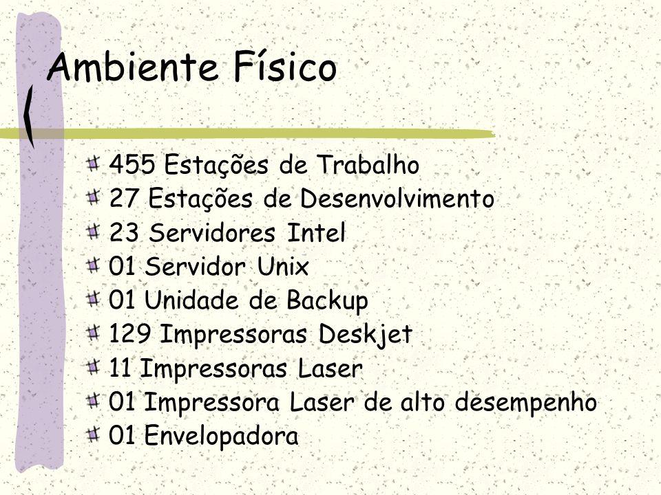 Ambiente Físico 455 Estações de Trabalho 27 Estações de Desenvolvimento 23 Servidores Intel 01 Servidor Unix 01 Unidade de Backup 129 Impressoras Desk