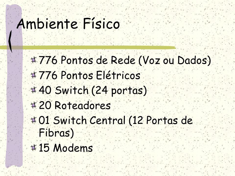 Ambiente Físico 776 Pontos de Rede (Voz ou Dados) 776 Pontos Elétricos 40 Switch (24 portas) 20 Roteadores 01 Switch Central (12 Portas de Fibras) 15