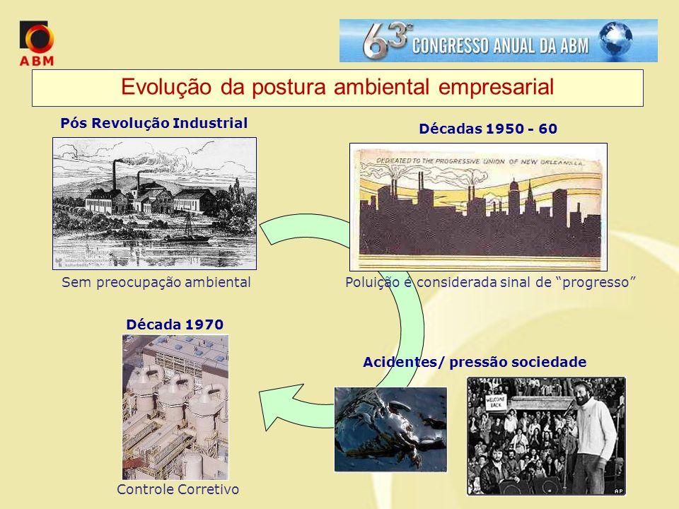 Evolução da postura ambiental empresarial Sem preocupação ambiental Pós Revolução Industrial Décadas 1950 - 60 Poluição é considerada sinal de progres