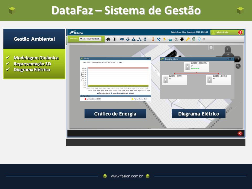 DataFaz – Sistema de Gestão Mapa de Temperatura CFTV Modelagem Dinâmica Modelagem Dinâmica Representação 3D Representação 3D Diagrama Elétrico Diagrama Elétrico Gestão Ambiental Gráfico de Energia Diagrama Elétrico