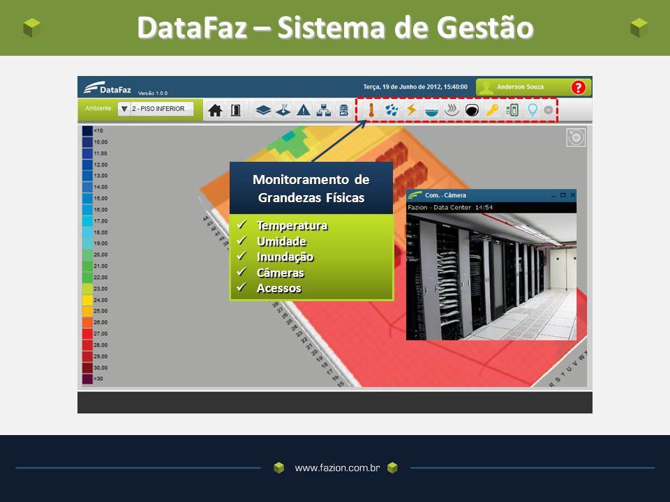 DataFaz – Sistema de Gestão Temperatura Temperatura Umidade Umidade Inundação Inundação Câmeras Câmeras Acessos Acessos Monitoramento de Grandezas Físicas