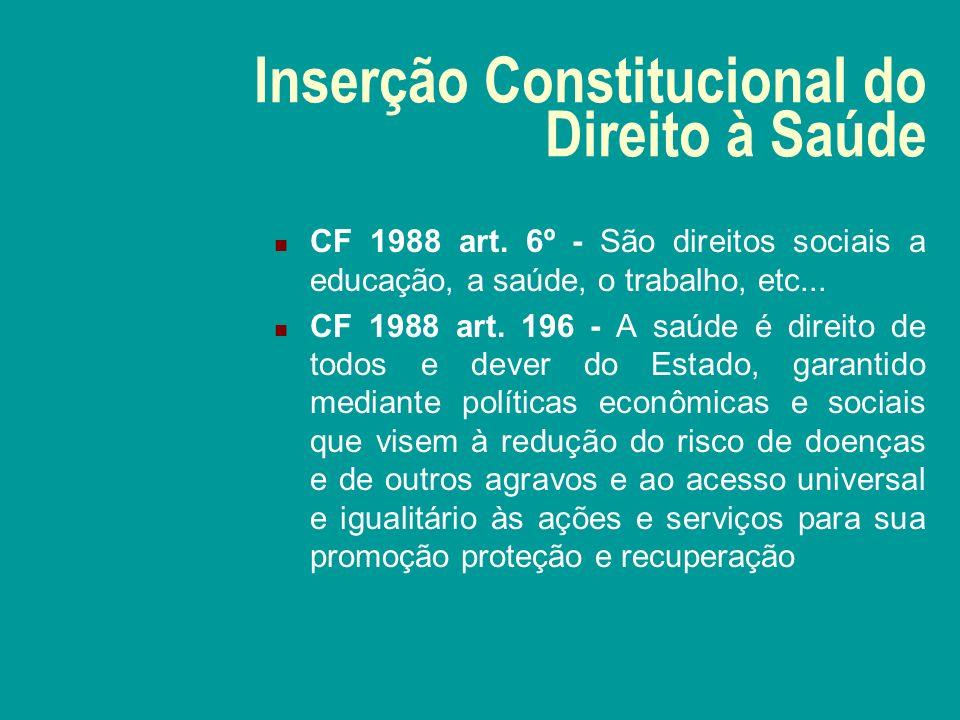 Inserção Constitucional do Direito à Saúde CF 1988 art.