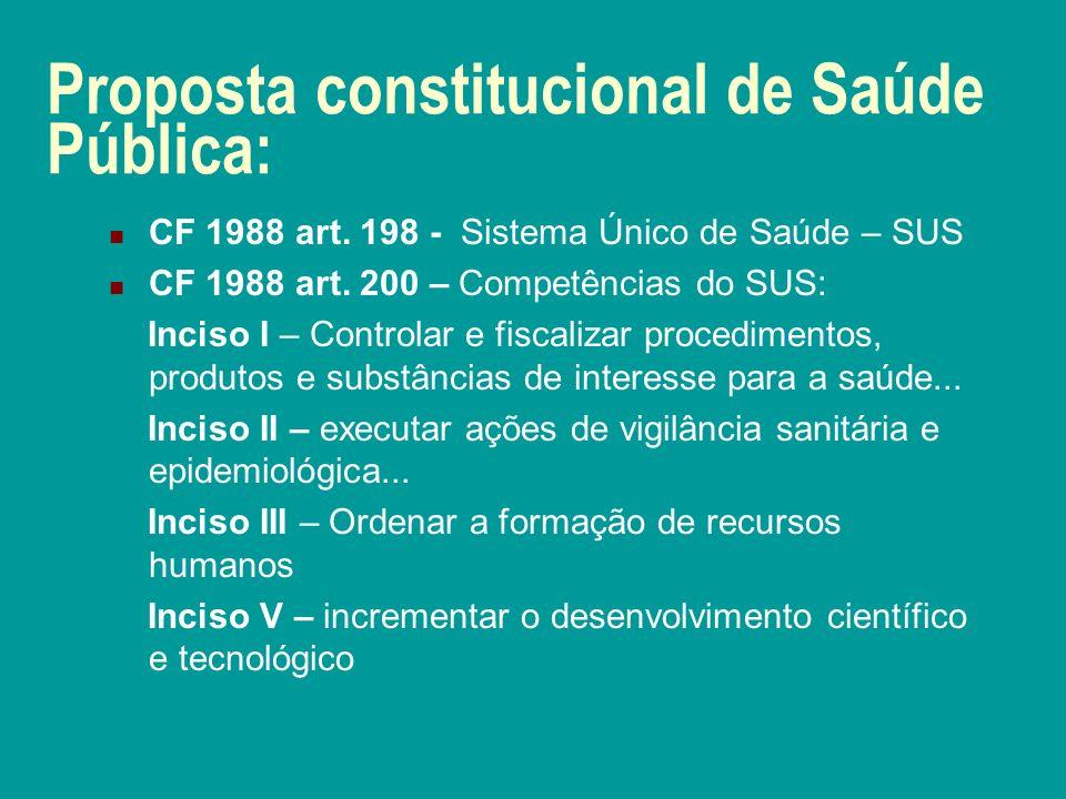 Proposta constitucional de Saúde Pública: CF 1988 art.