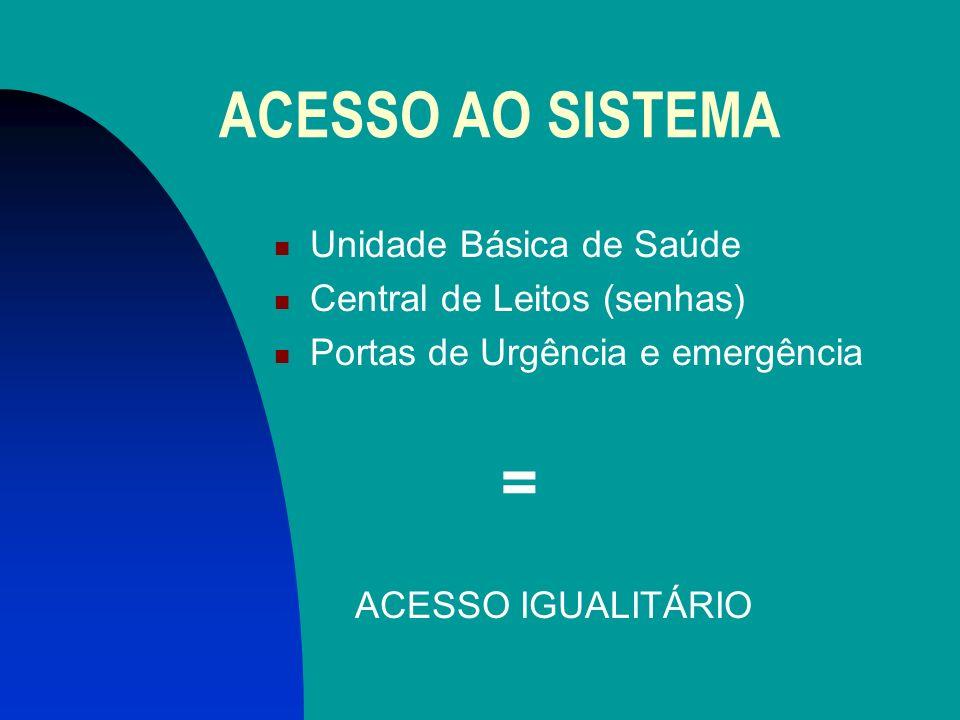ACESSO AO SISTEMA Unidade Básica de Saúde Central de Leitos (senhas) Portas de Urgência e emergência = ACESSO IGUALITÁRIO