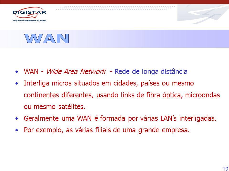 10 WAN - Wide Area Network - Rede de longa distância Interliga micros situados em cidades, países ou mesmo continentes diferentes, usando links de fib