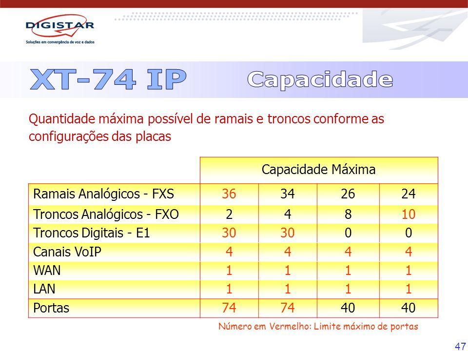 47 Capacidade Máxima Ramais Analógicos - FXS36342624 Troncos Analógicos - FXO24810 Troncos Digitais - E130 00 Canais VoIP4444 WAN1111 LAN1111 Portas74
