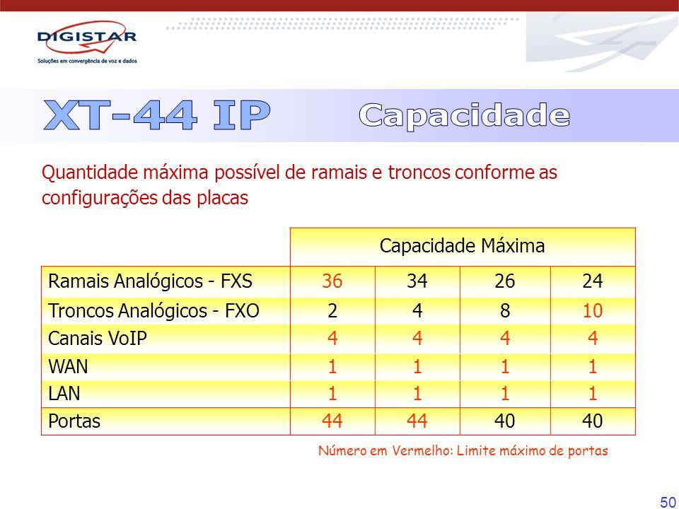 50 Capacidade Máxima Ramais Analógicos - FXS36342624 Troncos Analógicos - FXO24810 Canais VoIP4444 WAN1111 LAN1111 Portas44 40 Quantidade máxima possí