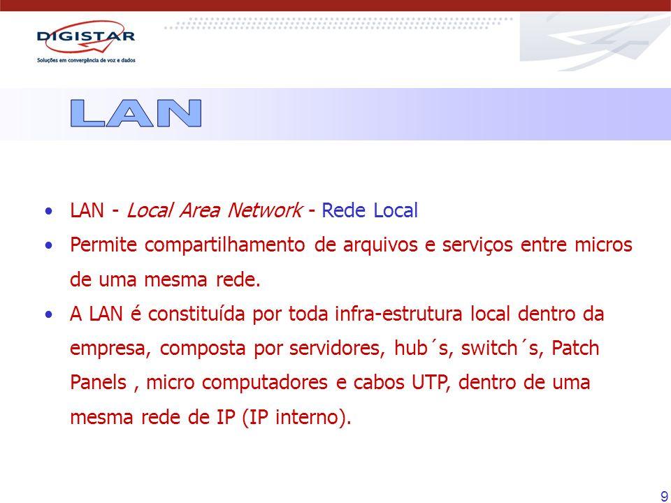 9 LAN - Local Area Network - Rede Local Permite compartilhamento de arquivos e serviços entre micros de uma mesma rede. A LAN é constituída por toda i
