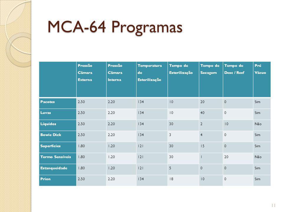 MCA-64 Programas Pressão Câmara Externa Pressão Câmara Interna Temperatura de Esterilização Tempo de Esterilização Tempo de Secagem Tempo de Desc / Re