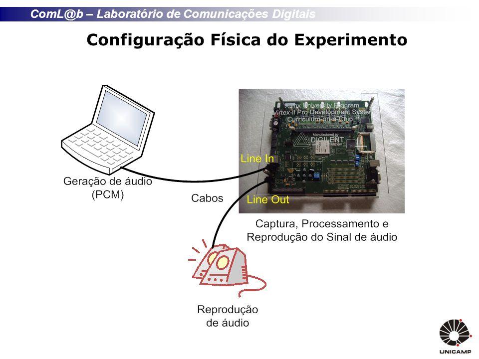 ComL@b – Laboratório de Comunicações Digitais Configuração Física do Experimento