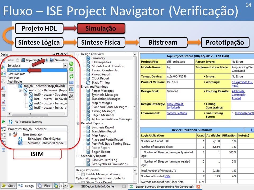 Fluxo – ISE Project Navigator (Verificação) 14 Síntese LógicaSíntese FísicaBitstreamPrototipação Projeto HDL Simulação ISIM