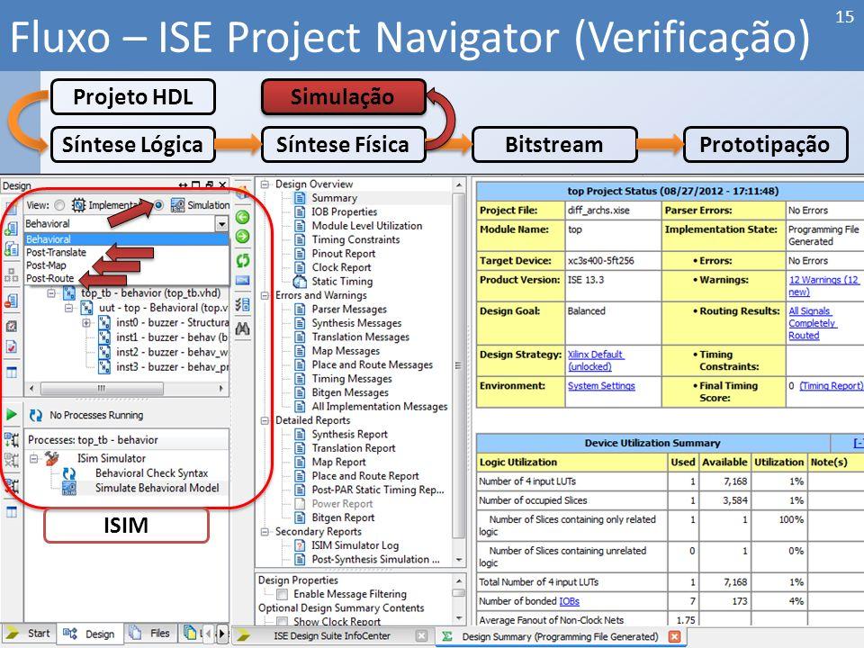 Fluxo – ISE Project Navigator (Verificação) 15 Síntese LógicaSíntese FísicaBitstreamPrototipação Projeto HDL Simulação ISIM