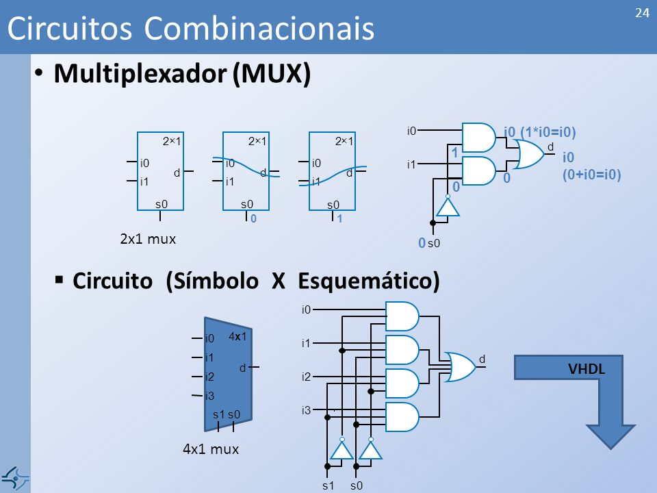 Multiplexador (MUX) Circuito (Símbolo X Esquemático) Circuitos Combinacionais 24 s0 d i0 i1 2 × 1 i0 s0 1 d 2 × 1 i1 i0 s0 0 d 2 × 1 i1 i0 s0 d 0 i0 (