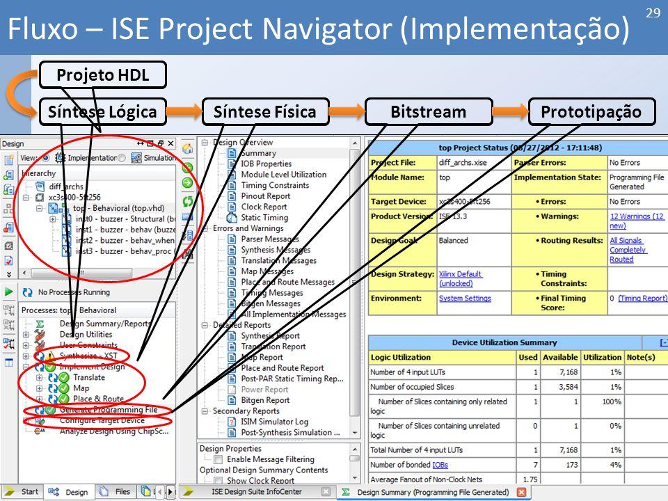 Fluxo – ISE Project Navigator (Implementação) 29 Síntese LógicaSíntese FísicaBitstreamPrototipação Projeto HDL