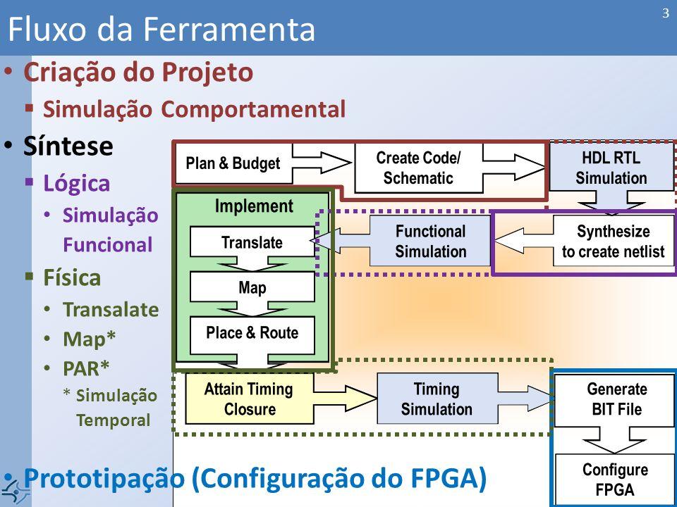 Fluxo da Ferramenta 3 Criação do Projeto Simulação Comportamental Síntese Lógica Simulação Funcional Física Transalate Map* PAR* *Simulação Temporal P