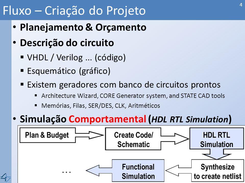 Planejamento & Orçamento Descrição do circuito VHDL / Verilog... (código) Esquemático (gráfico) Existem geradores com banco de circuitos prontos Archi