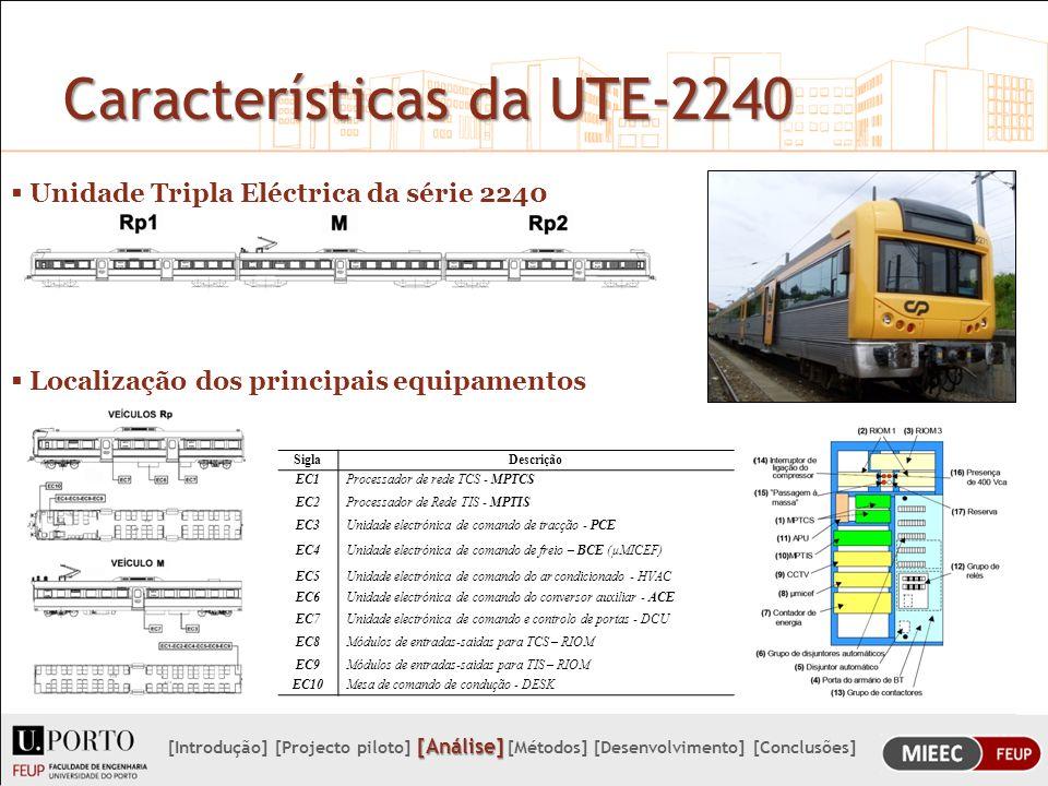 Aplicação do método As tabelas identificam as variáveis dos vários equipamentos existes.
