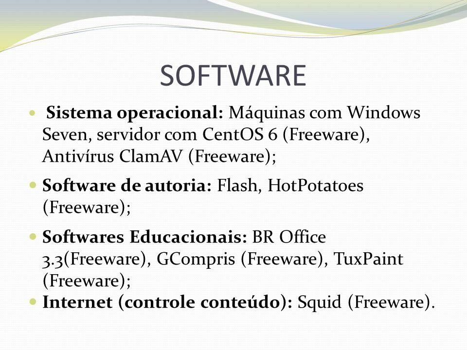 SOFTWARE Sistema operacional: Máquinas com Windows Seven, servidor com CentOS 6 (Freeware), Antivírus ClamAV (Freeware); Software de autoria: Flash, H