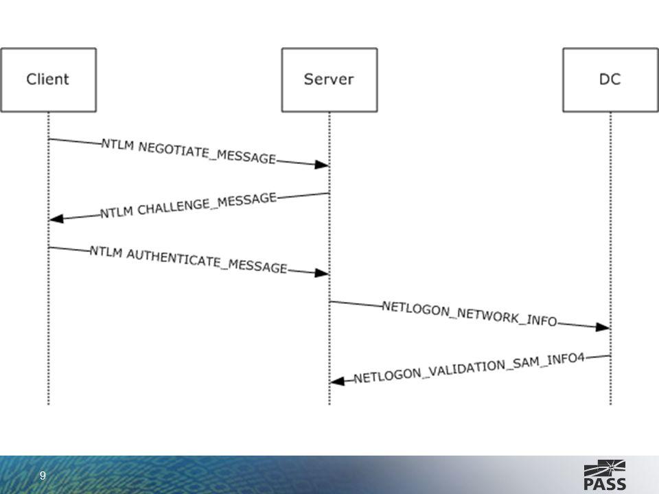 NTLM x Kerberos Kerberos Usuário se autentica com o KDC O Authentication Service (AS), um componente do KDC, recebe requisição de autenticação e a valida KDC envia um ticket para o cliente Cliente recebe o ticket e o coloca em cache Ao tentar utilizar um recurso da rede o cliente envia o ticket recebido ao componente TGS do KDC KDC retorna um ticket de sessão para o cliente Cliente envia ticket de sessão para recurso de rede que deseja acessar Servidor avalia o ticket Servidor libera ou bloqueia acesso do cliente 10