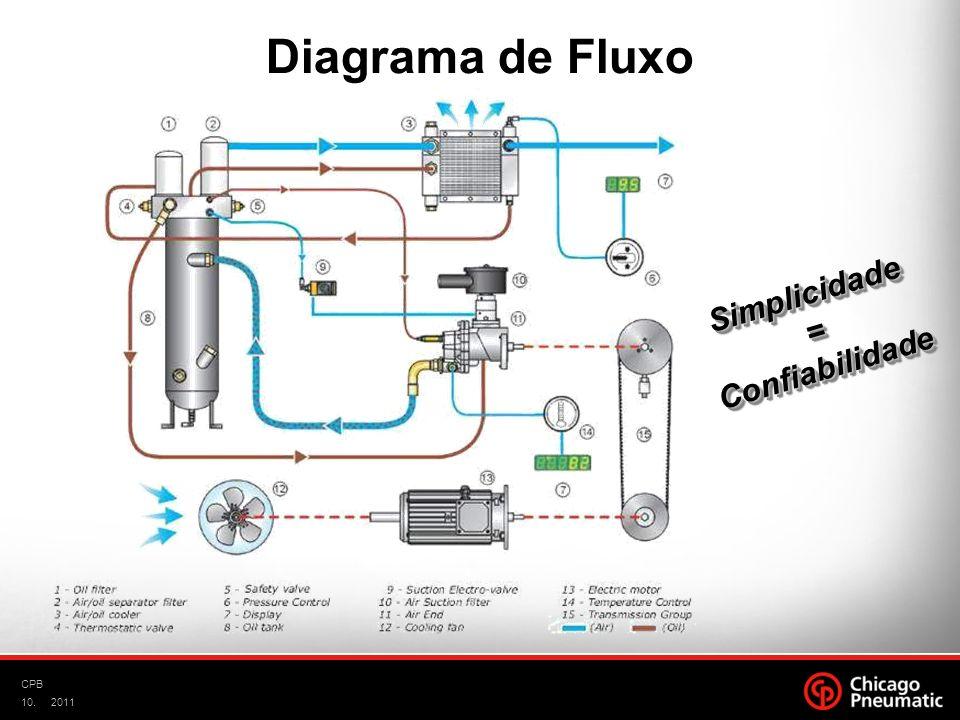 10. CPB 2011 Simplicidade=ConfiabilidadeSimplicidade=Confiabilidade Diagrama de Fluxo