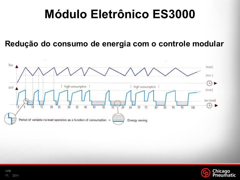 17. CPB 2011 Redução do consumo de energia com o controle modular Módulo Eletrônico ES3000