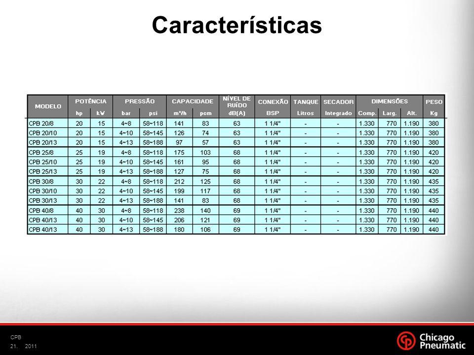 21. CPB 2011 Características