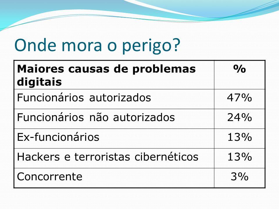 Onde mora o perigo? Maiores causas de problemas digitais % Funcionários autorizados47% Funcionários não autorizados24% Ex-funcionários13% Hackers e te