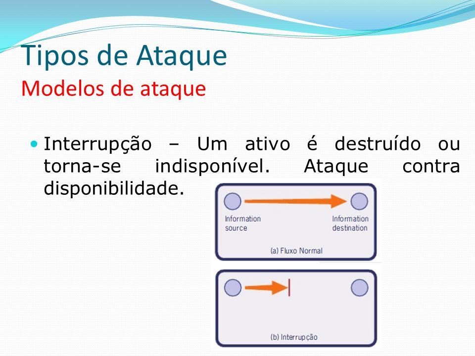 Tipos de Ataque Modelos de ataque Interrupção – Um ativo é destruído ou torna-se indisponível. Ataque contra disponibilidade.