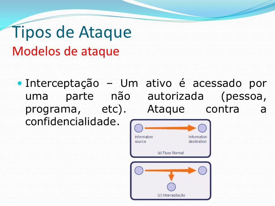 Tipos de Ataque Modelos de ataque Interceptação – Um ativo é acessado por uma parte não autorizada (pessoa, programa, etc). Ataque contra a confidenci