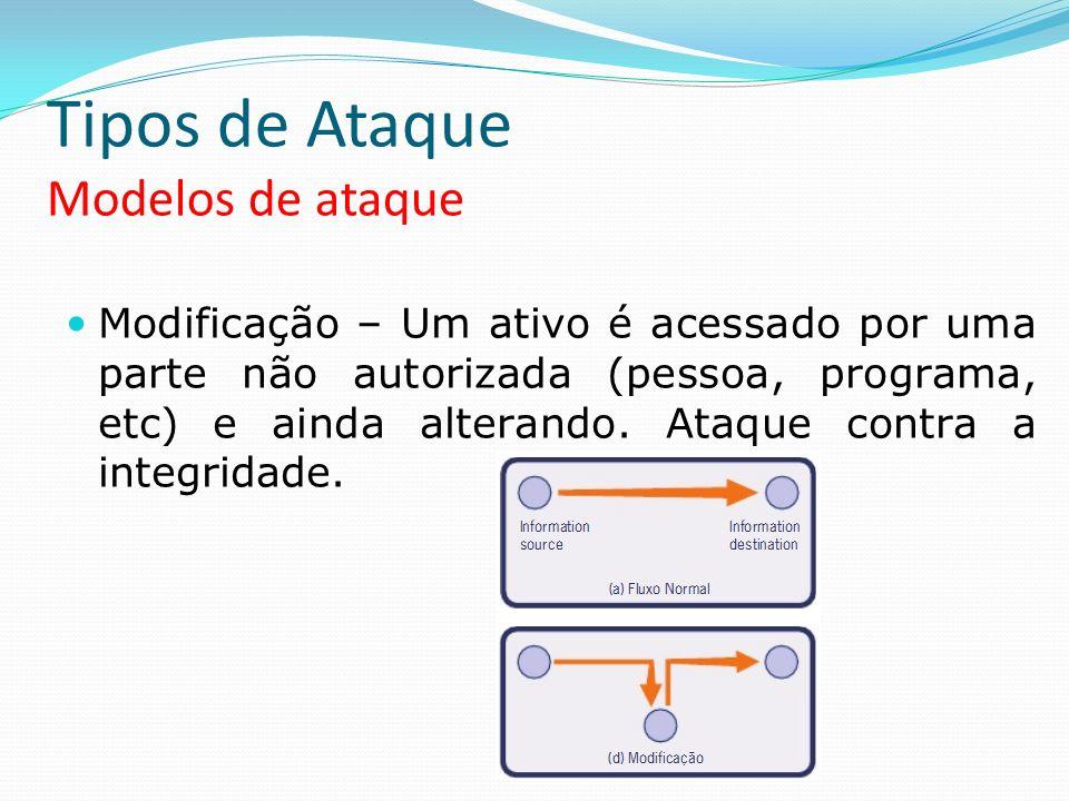 Tipos de Ataque Modelos de ataque Modificação – Um ativo é acessado por uma parte não autorizada (pessoa, programa, etc) e ainda alterando. Ataque con