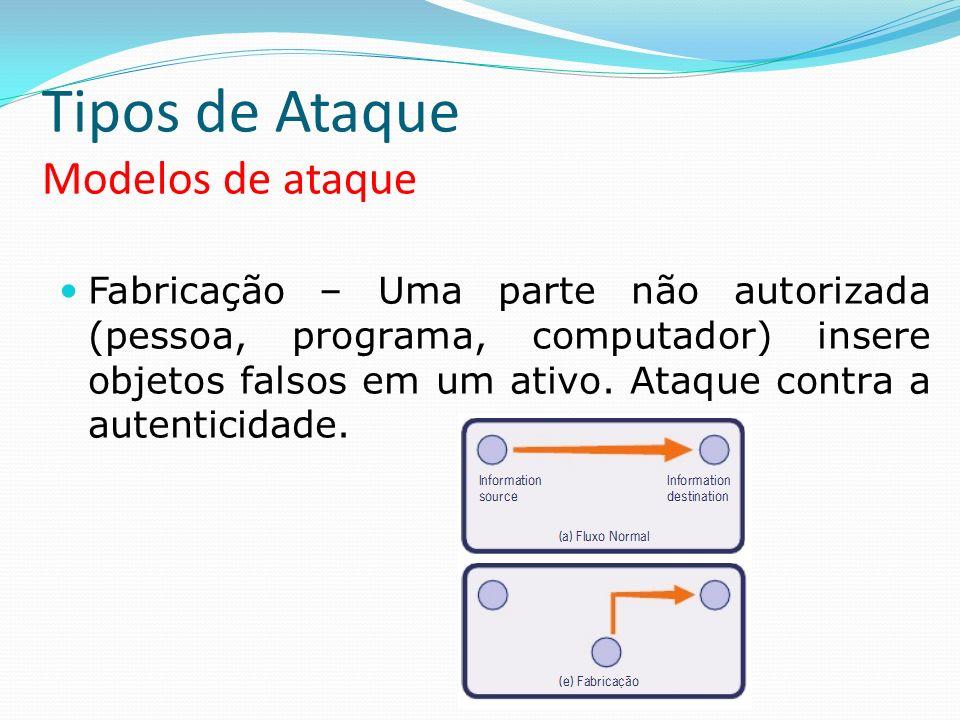 Tipos de Ataque Modelos de ataque Fabricação – Uma parte não autorizada (pessoa, programa, computador) insere objetos falsos em um ativo. Ataque contr
