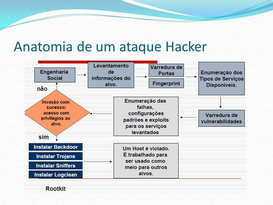 Anatomia de um ataque Hacker