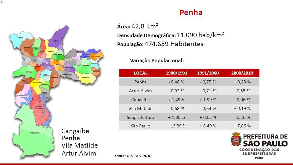Penha Área: 42,8 Km² Densidade Demográfica: 11.090 hab/km² População: 474.659 Habitantes Variação Populacional: LOCAL1980/19911991/20002000/2010 Penha