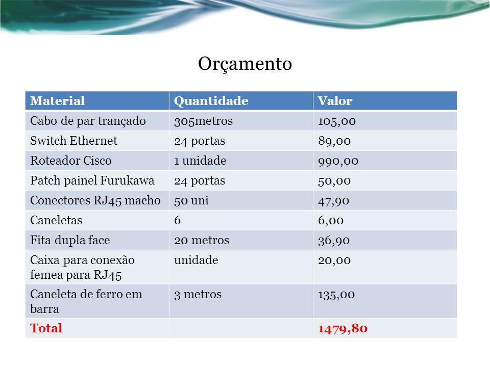 Orçamento MaterialQuantidadeValor Cabo de par trançado305metros105,00 Switch Ethernet24 portas89,00 Roteador Cisco1 unidade990,00 Patch painel Furukaw