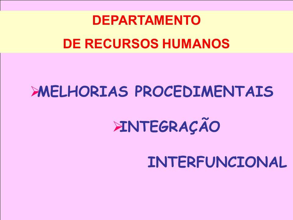 DEPARTAMENTO DE RECURSOS HUMANOS MELHORIAS PROCEDIMENTAIS INTEGRAÇÃO INTERFUNCIONAL