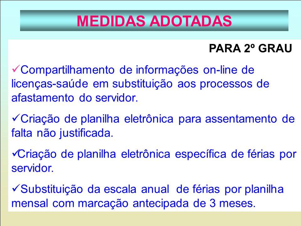 MEDIDAS ADOTADAS PARA 2º GRAU Compartilhamento de informações on-line de licenças-saúde em substituição aos processos de afastamento do servidor. Cria